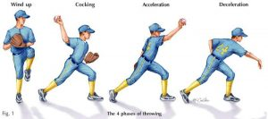 motions of throwing ball